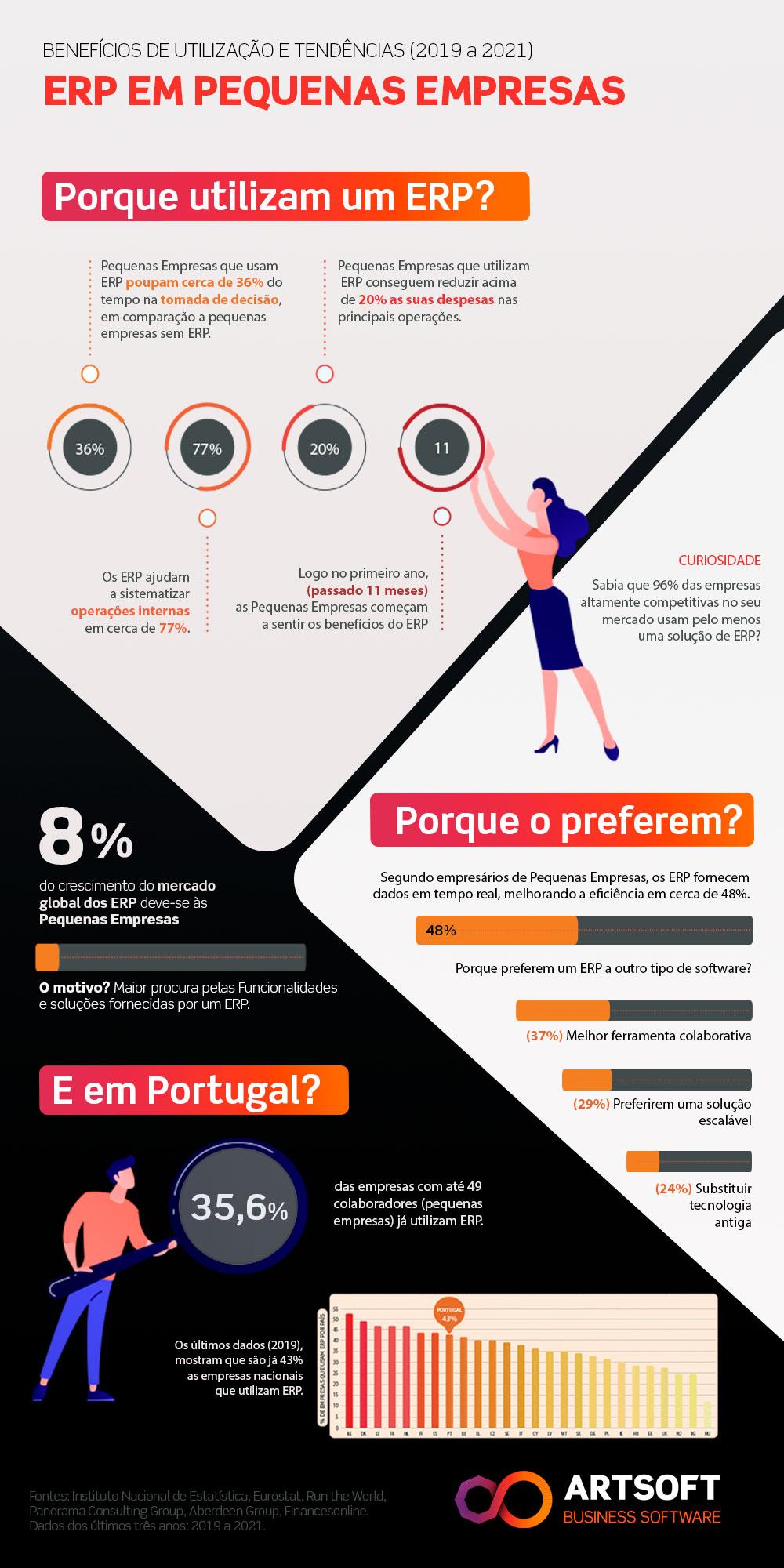 Infografia ERP em Pequenas Empresas